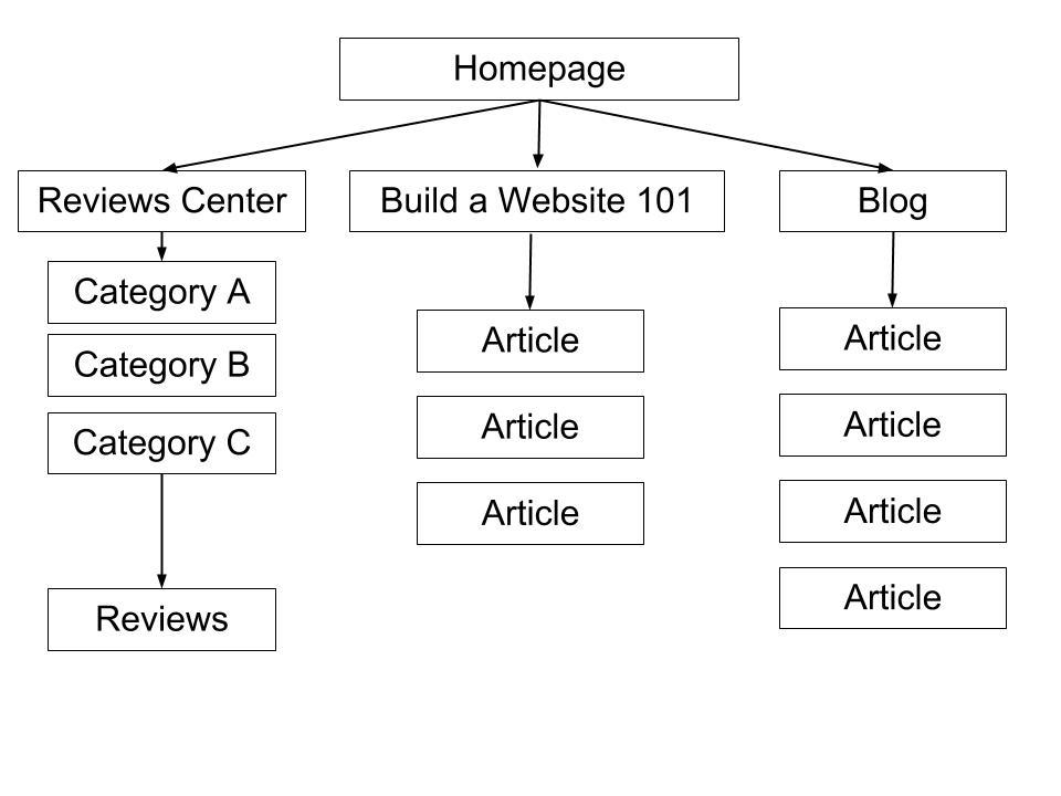 Creating Your Website Blueprint