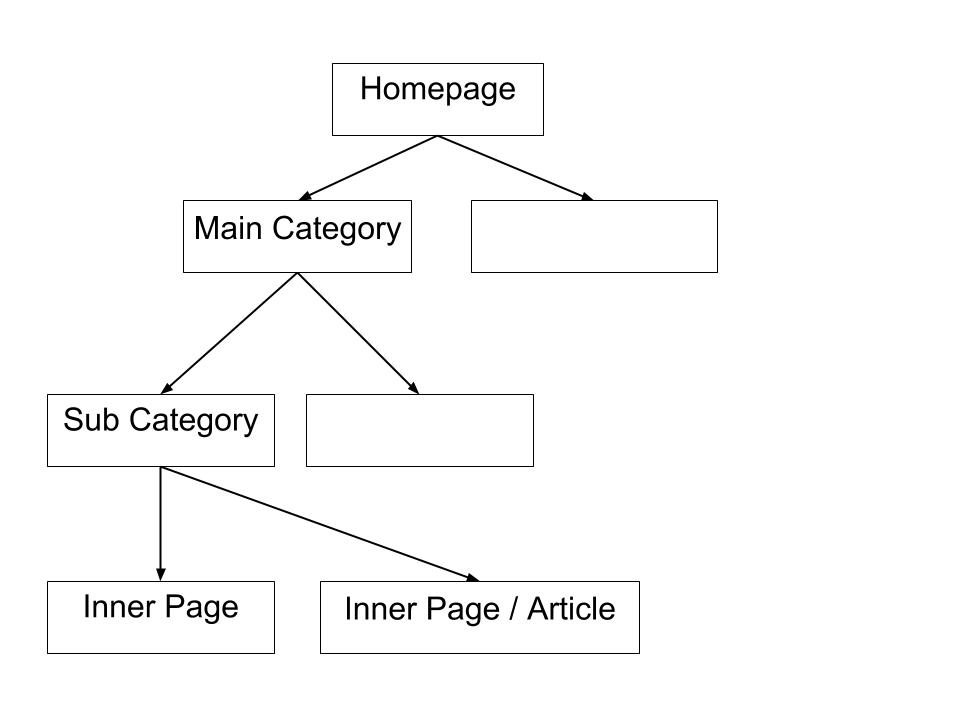 Website Architecture drawing