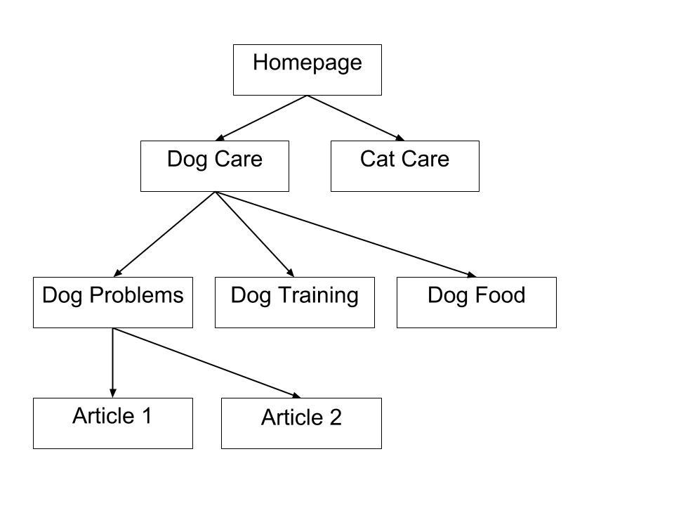 Website Architecture example